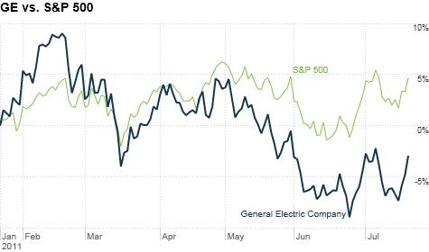 GE earnings top analyst estimates