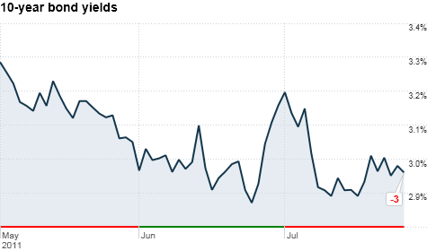 chart_ws_bond_10yearyield_2011728135833.top.png