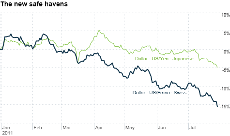 The Swiss franc and Japanese yen are now viewed as safer havens than the U.S. dollar.