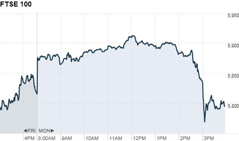 FTSE 100 chart