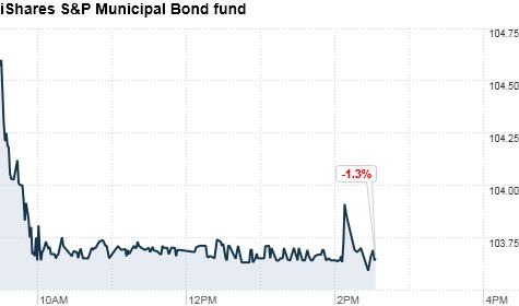 municial bond fund