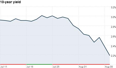 Treasury yields slide