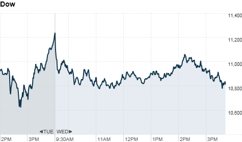http://i2.cdn.turner.com/money/2011/08/10/markets/markets_newyork/chart_ws_index_dow_2011810155619.top.png