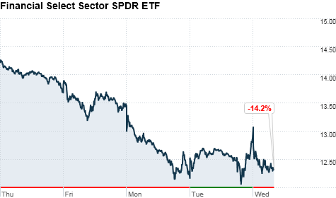 StockTwits Tweets: Financial ETF