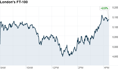 chart_ws_index_ftse100_2011811113932.top.png