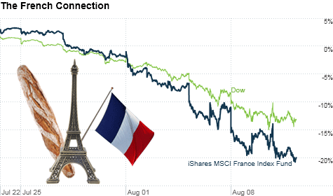 As bad as the stock sell-off in the U.S. has been, investors seem even more worried about a possible credit downgrade of France and what that would do to French banks.
