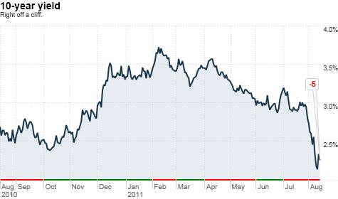 Treasuries survive first AA+ week.