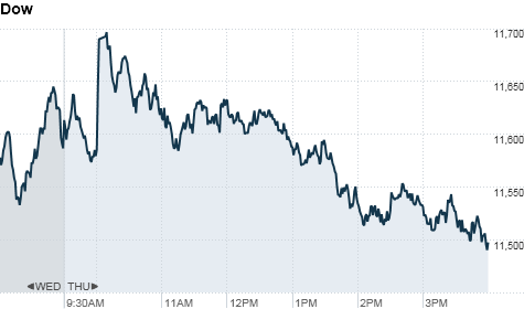 chart_ws_index_dow_201191161754.top.png