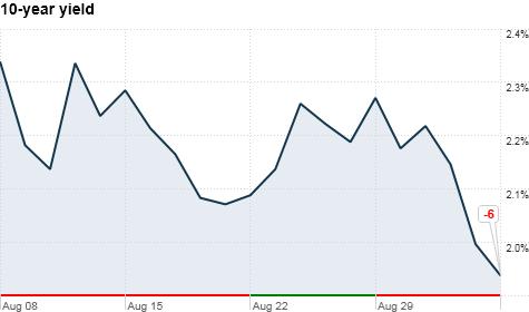 bonds, 10-year yield