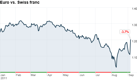 Swiss Take Boldest Step Yet To Curb Franc S Rise