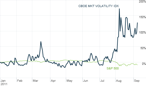 The VIX is often called the fear index. But it really measures volatility. And it's not something investors should use to try and time the market's next move.