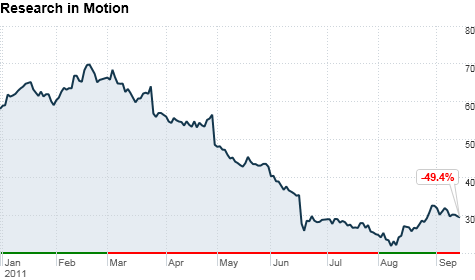RIM shares have risen from their nadir but are still down almost 50% this year.