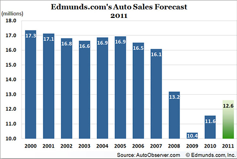 Auto sales forecast