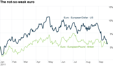 The euro has pulled back recently due to Greek default fears. But it has held its own against the U.S. dollar and British pound this year.