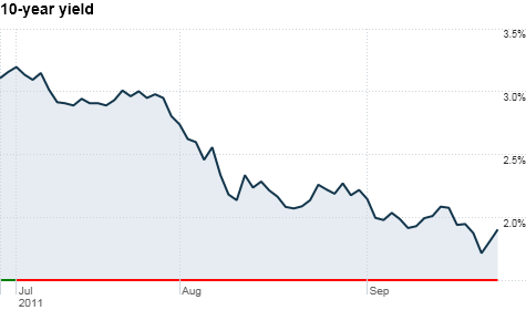 The 10-year Treasury yield has fallen to record lows as investor fears shift from inflation to deflation.