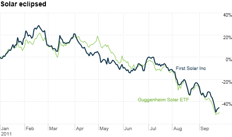 First Solar and other solar stocks surged after the Japan earthquake amid nuclear meltdown fears. But they've plunged following the Solyndra bankruptcy. Europe's debt crisis isn't helping.