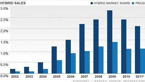 Depite a still-increasing number of available models, hybrid car market share peaked in 2009.