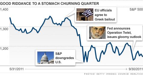 U.S. stock markets