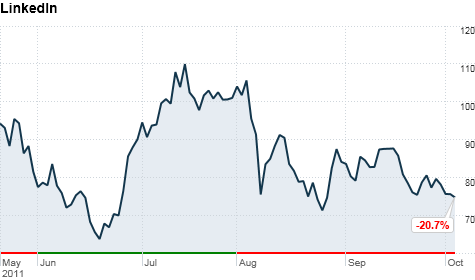 chart_ws_stock_linkedincorp_20111051058.top.png