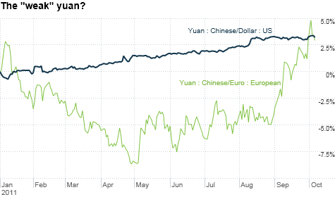 Some U.S. politicians are complaining that China has kept its currency artificially low. But the yuan is actually up against the dollar and euro in 2011.