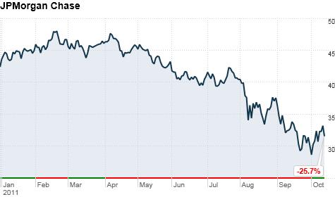 JPMorgan chase stock