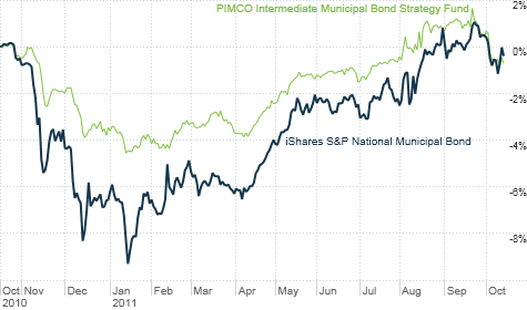 Muni bonds got hird hard earlier this year on worries about the economy. But even though many risks remain, investors have flocked back to the group.