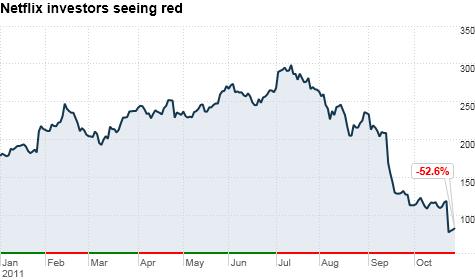 chart_ws_stock_netflixinc_20111028124210.top.png