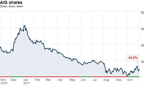 AIG posts $4.1 billion loss
