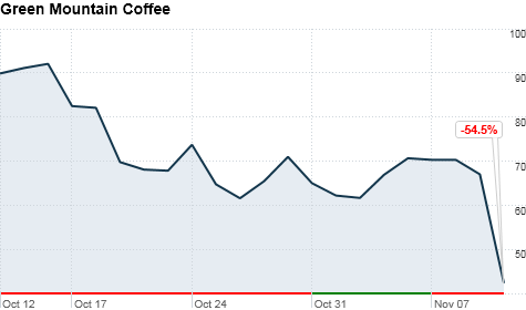 Green Mountain Coffee stock
