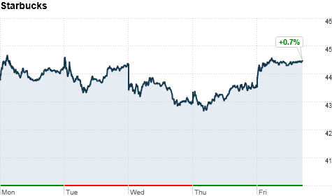 Click on the chart to track Starbucks's stock.
