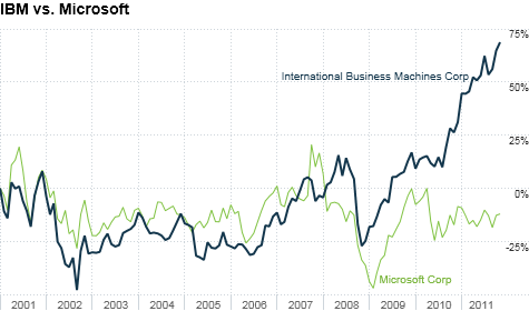 chart_ws_stock_internationalbusinessmachinescorp_20111114101552.top.png