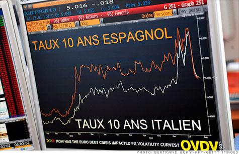 European bond yields rise, scaring stock markets