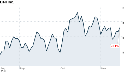 chart_ws_stock_dellinc_20111115164245.top.png