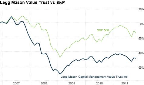 chart_ws_stock_leggmasoncapitalmanagementvaluetrustinc_20111117154714.top.png