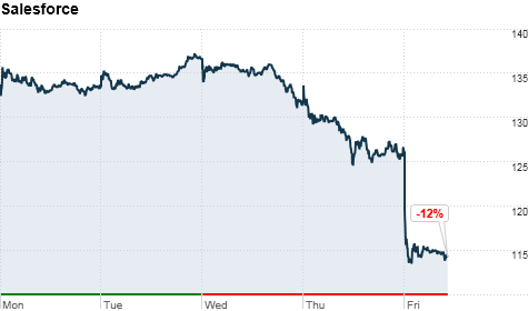 Click on the chart to track Salesforce's stock price.