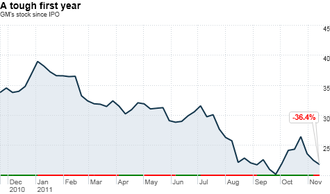 chart_ws_stock_generalmotorsco_20111118141235.top.png