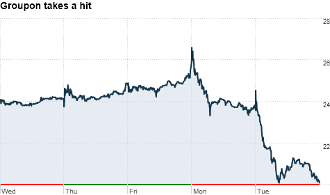Groupon Stock Slumps Near Ipo Price Nov 22 2011
