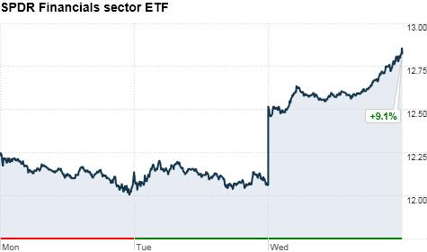 SPDR Financials Sector