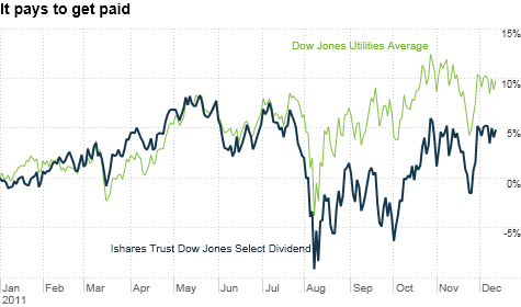 Shares of companies that pay solid dividends have held up well in what has been a volatile market in 2011.