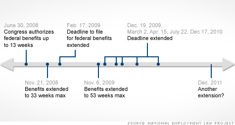 Unemployment Benefits Extension Reviewed For 9th Time Dec 13 2011