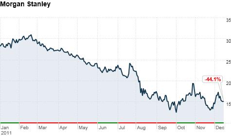 Morgan Stanley Announces Layoffs Dec 15 2011