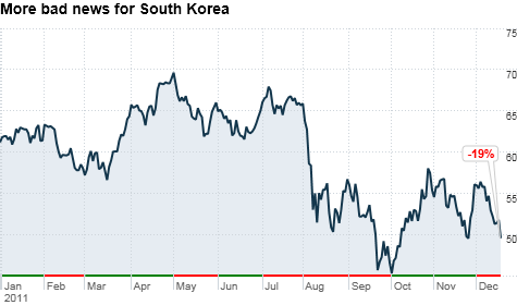 The death of North Korea's Kim Jong Il sent shares of EWY, a top ETF that tracks South Korean stocks, tumbling. It's already been a tough year for South Korea as the globlal economy sputters.