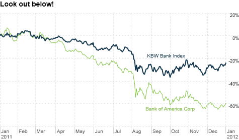 chart_ws_stock_kbwbankindex_20121313445.top.png