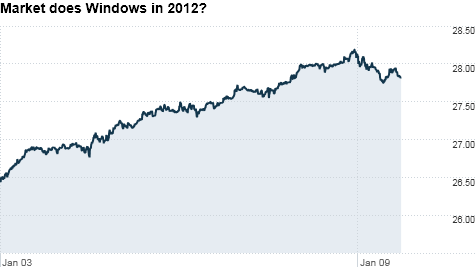 chart_ws_stock_microsoftcorp_201219125233.top.png