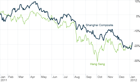 2011 was a brutal year for China's stock market. But the Shanghai Composite has bounced back a bit in 2012. Hong Kong's Hang Seng is following suit.
