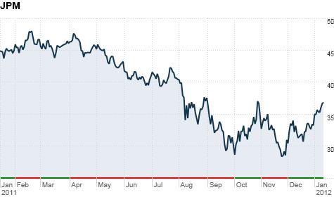 JPMorgan stock