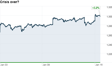 chart_ws_index_sp500_201211713156.top.png