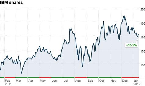 chart_ws_stock_internationalbusinessmachinescorp_201211915721.top.png