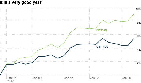 The market is off to a great start in 2012 but it may be tough for stocks to keep climbing.