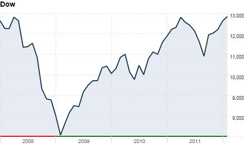 Stock Markets Feb 3 2017 Cnnmoney